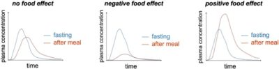 Illustration of Swap Consumption Of The Drug After And Before Eating.?