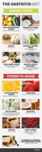 Illustration of Foods That Aggravate Gastric Work.?