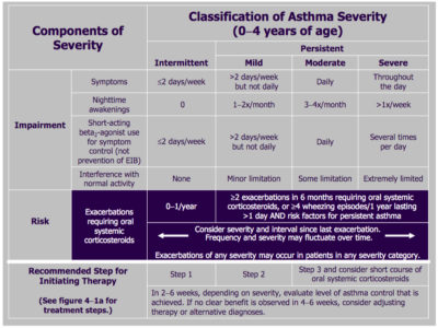 Illustration of Asthma Treatment In Children Aged 4 Months?