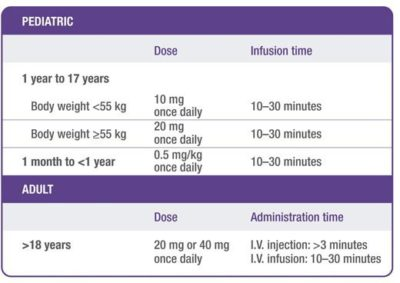 Illustration of Calculation Of Injection Schedule For 1 Month KB Injection.?