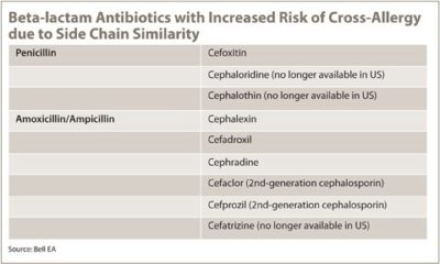 Illustration of Selection Of The Right Antibiotic For Antibiotic Allergy Sufferers?
