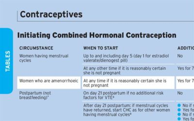 Illustration of Combined Hormonal Contraception.?