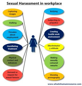 Illustration of Is This A Case Of Sexual Harassment And What Is Its Impact On The Future?