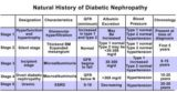 Examination Of Creatinine Levels In Diabetics And Hypertension?