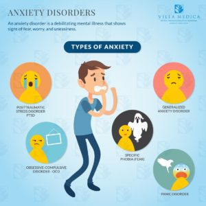 Illustration of Anxiety And Fear Disorders?