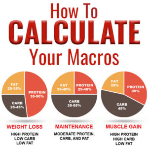 Illustration of Calculate Macro Nutritional Requirements For Weight Loss?