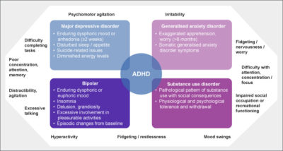 Illustration of Symptoms Of ADHD Are Mental Disorders?