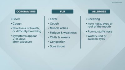 Illustration of Symptoms Of Weakness, Fever And Strep Throat?