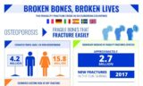 The Possibility Of Osteoporosis Attacks Productive Age?