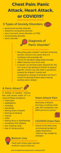 Illustration of Causes Chest Pain, Palpitations And Difficulty Breathing?