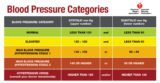 How To Read Blood Pressure?