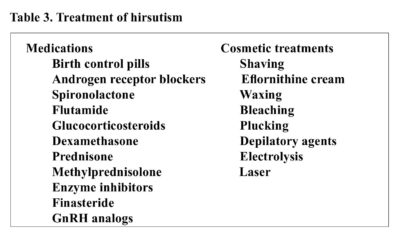 Illustration of What Is The Combination Of Hormone Therapy To Treat Hirsutism?