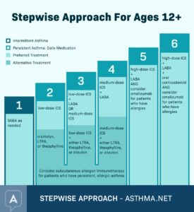 Illustration of Asthma Treatment That Has Happened Since Childhood?