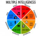 Multiple Intelligences In Children?