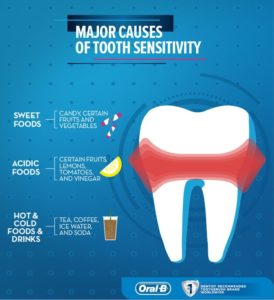Illustration of Treatment For Aching Teeth?