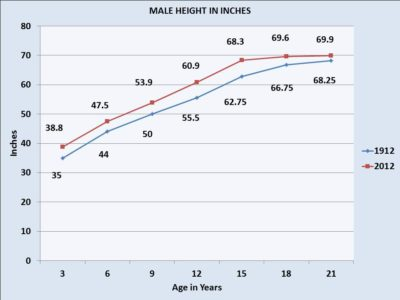Illustration of Height Growth Of A Woman Aged 17 Years?