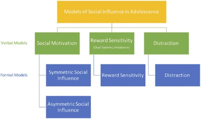 Illustration of What Are The Psychological Aspects Caused By Adolescents Due To Addiction To Online Games?
