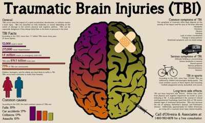 Illustration of Characteristics And Rapid Treatment For The Possibility Of Concussion In Children After Falling Supine?