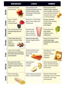 Illustration of How To Eat Well For A Diet Program As Well As A Hair Growth Program?