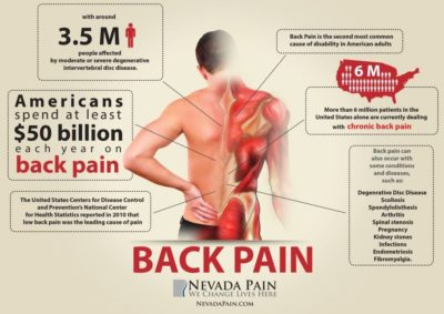 Illustration of Overcoming Back Neck Pain Accompanied By Heartburn?