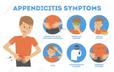 Illustration of Stomach Pain When Pressed Accompanied By Liquid Bowel Movements, Vomiting, And Cold Sweat?