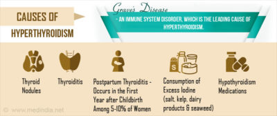 Illustration of The Cause Of Hyperthyroidism Occurs In Many Women?