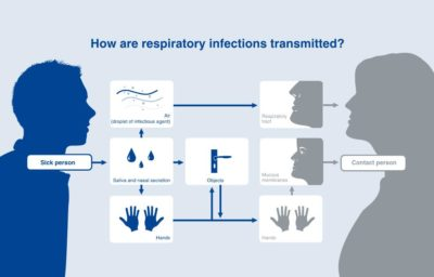 Illustration of Can Lung Infection Heal Completely?