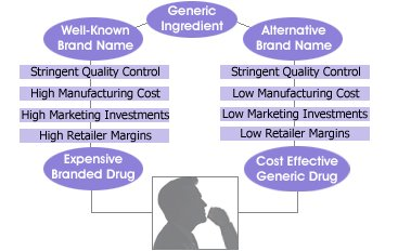 Illustration of Difference Between Generic Sucralfate Drugs And Branded Drugs?