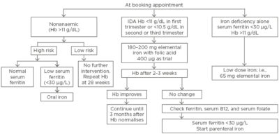 Illustration of Management Of Anemia In Pregnant Women?