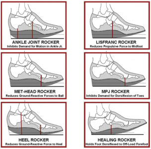 Illustration of Are There Side Effects From The Use Of Orthopedic Shoes In Children Aged 1 Year 5 Months?