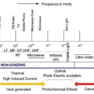 Illustration of Negative Impact On Health Of Radio Wave Frequencies?