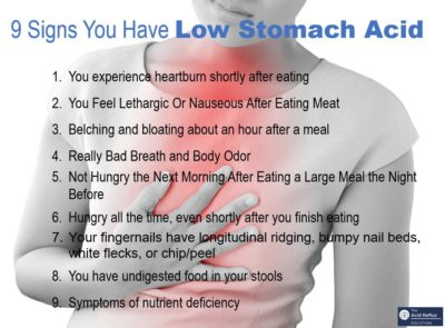 Illustration of Frequent Belching, Heartburn, Stomach Aches And Ringing And Weakness?