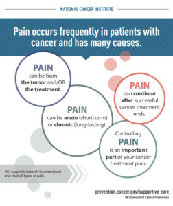 Illustration of Causes And Treatment For Sufferers Of Malignant Tumors?