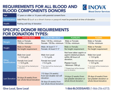 Illustration of Procedures And Conditions For Donating Blood?