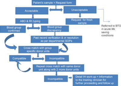 Illustration of Causes Of Incompatibility During Blood Transfusions?