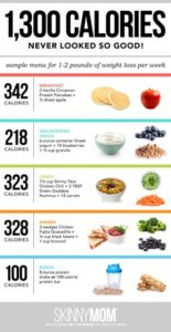 Illustration of A Good Diet For Teens?