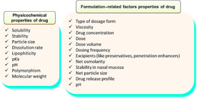 Illustration of The Speed Of Absorption Of The Drug In The Body?