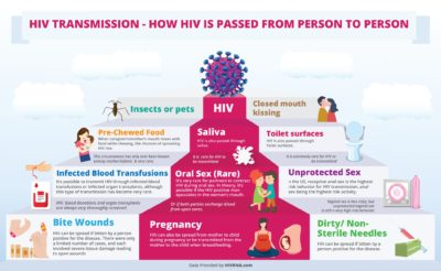 Illustration of How To Transmit The HIV Virus?