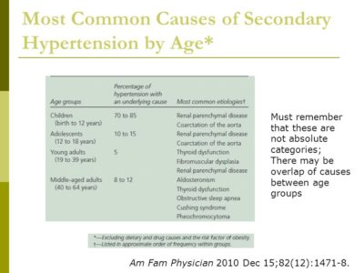 Illustration of Hypertension At A Young Age.?
