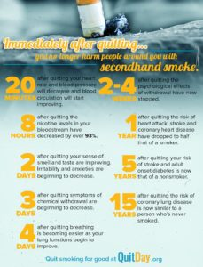Illustration of Transitional Body Conditions When Accustomed To Smoking And Stopping Smoking?