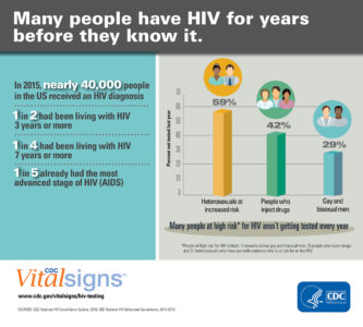 Illustration of The Right Time To Do An HIV Check?