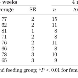 Illustration of CDR Consumption At 2 Months Gestational Age?