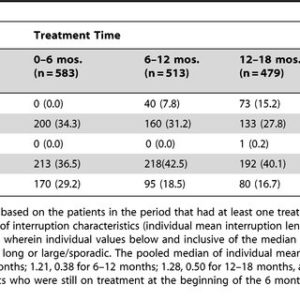 Illustration of Does TB Treatment Have To Be 6 Months?