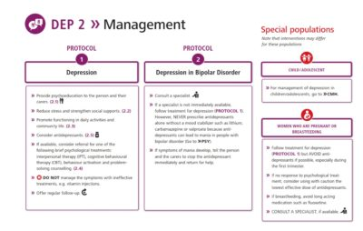 Illustration of Consultation Related To Bipolar To What Specialist?