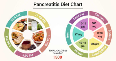 Illustration of Food Abstinence In Patients With Pancreatic Cancer?