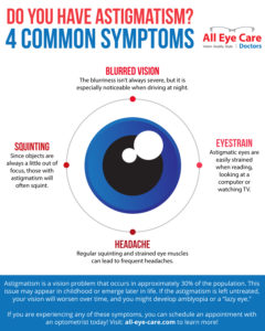 Illustration of Can People With Astigmatism Have Eye Pain?