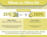 Consumption Of Olive Oil When Breaking The Fast?