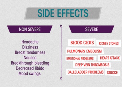 Illustration of Side Effects If You Are Taking Birth Control Pills?
