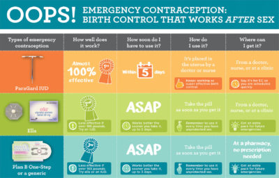 Illustration of The Effectiveness Of Consumption Of Emergency Contraception 30 Hours After Intercourse?