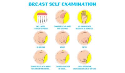 Illustration of Lumps In The Breast Appear After Menstruation?